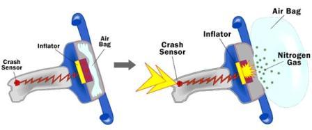 benturan airbag mobil
