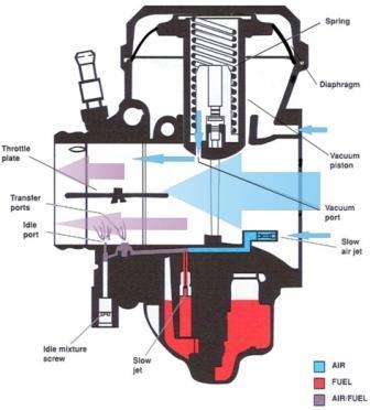 kontruksi karburator vakum