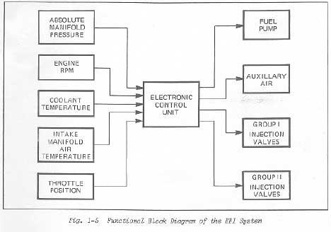 diagram ecu mobil