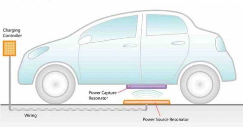 resonator magnetik baterai mobil