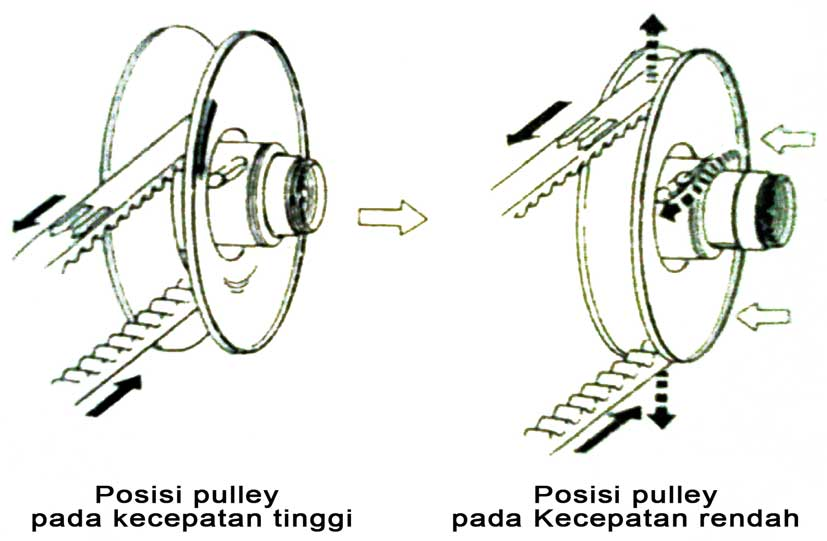 pulley cvt matic