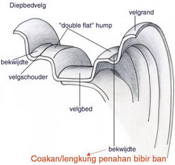 ciri velg tubeless