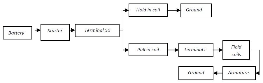 skema alur kerja starter mobil saat posisi start