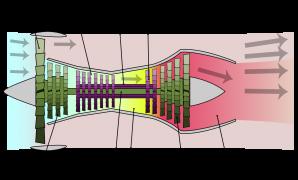 prinsip cara kerja mesin turbofan