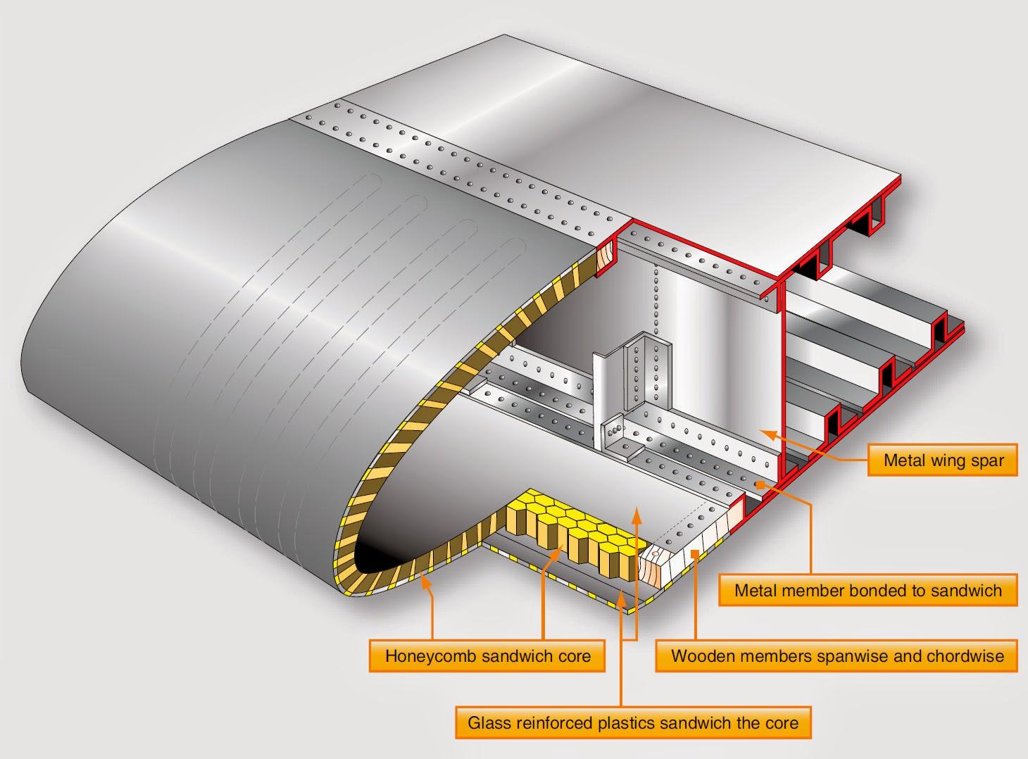 material bahan pembuatan pesawat terbang