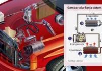 Tags: #ac mobil #kamus otomotif #merawat ac mobil #sparepart mobil