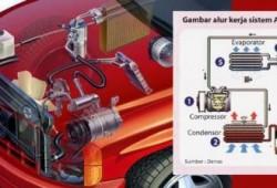 Ketahui Cara Kerja Sistem AC Mobil Dan Komponennya