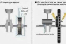 Teknologi ACG Starter Honda (Alternating Current Generator)